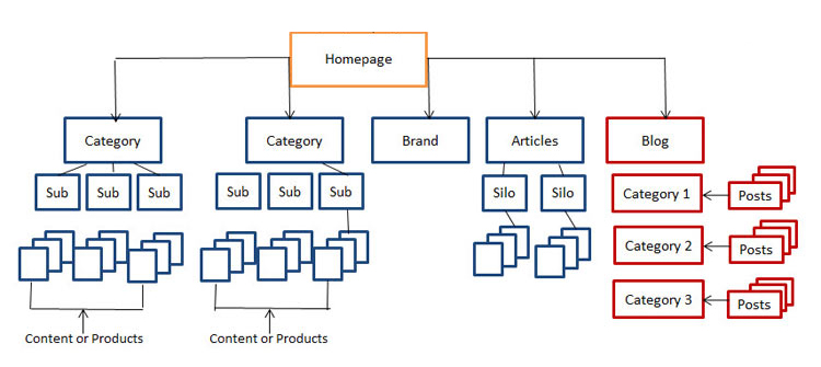 arquitectura-web-correcta-seo